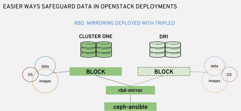 EASIER WAYS SAFEGUARD DATA IN OPENSTACK DEPLOYMENTS RBD MIRRORING DEPLOYED WITH TRIPLEO CLUSTER ONE DR1