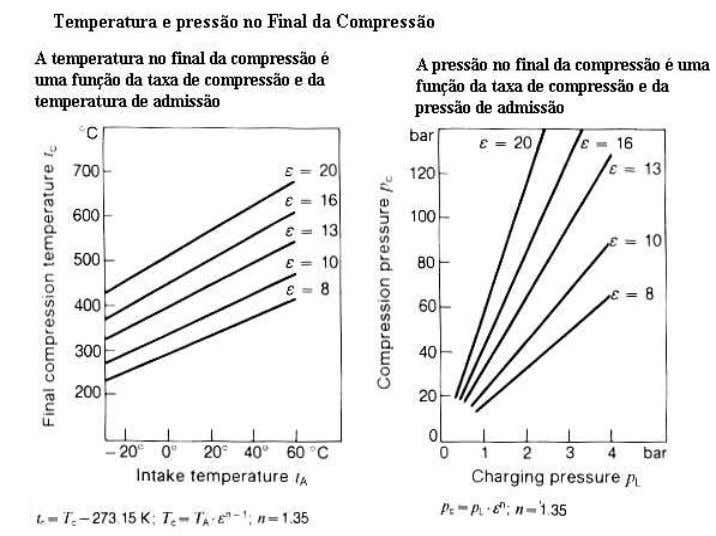 Figura 9 - Temperatura e Pressão no final da Compressão