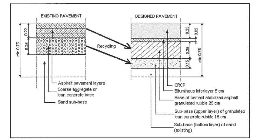 existing asphalt pavement structure is shown in figure 25. Figure 25. Existing asphalt pavement and designed