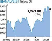ANALYSIS l Tullow Oil p 1,300 1,250 1,263.00 6 Aug 1,200 1,150 1,100 1,050 1,000