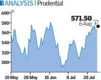 ANALYSIS l Prudential p 600 571.50 580 6 Aug 560 540 520 500 10 May