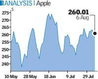 ANALYSIS l Apple $ 275 260.01 6 Aug 270 265 260 255 250 245 240