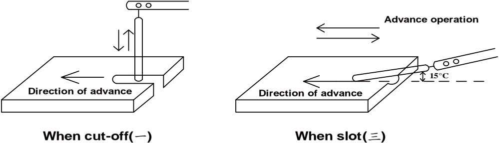Advance operation 15°C Direction of advance Direction of advance When cut-off(一) When slot(三)