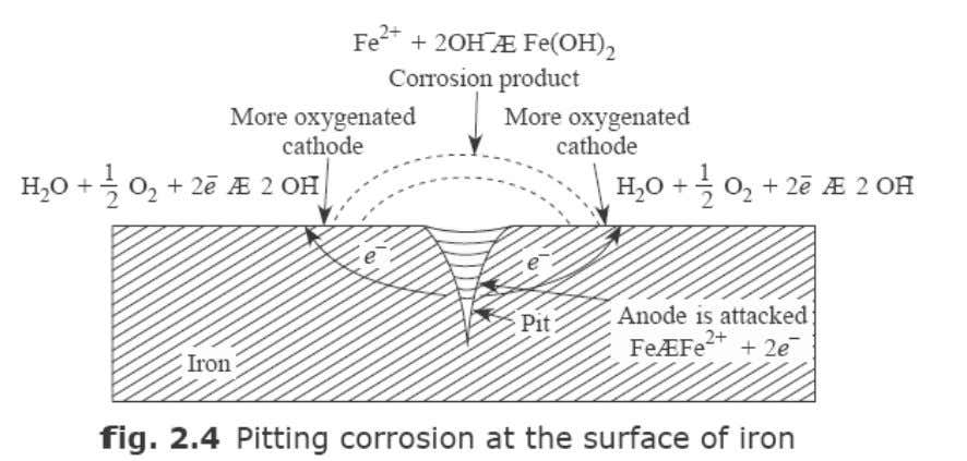 At anode: Corrosion occurs (less aerated) M At cathode: OH- ions are produced (more aerated) ½