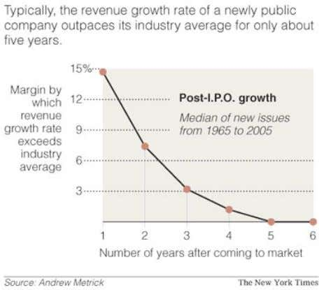 A study of revenue growth at firms that make IPOs in the years after the IPO