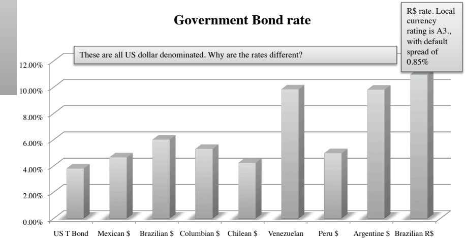 Government Bond rate R$ rate. Local currency rating is A3., with default spread of These