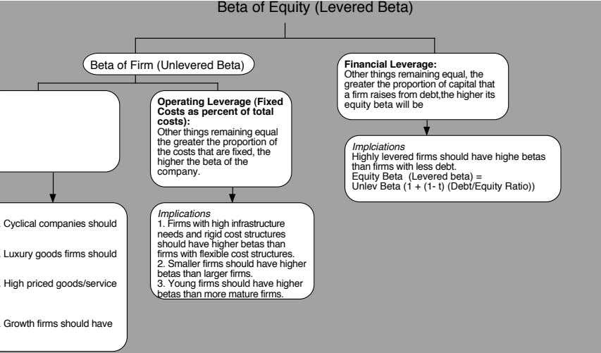 Beta of Equity (Levered Beta) Beta of Firm (Unlevered Beta) Financial Leverage: Operating Leverage (Fixed