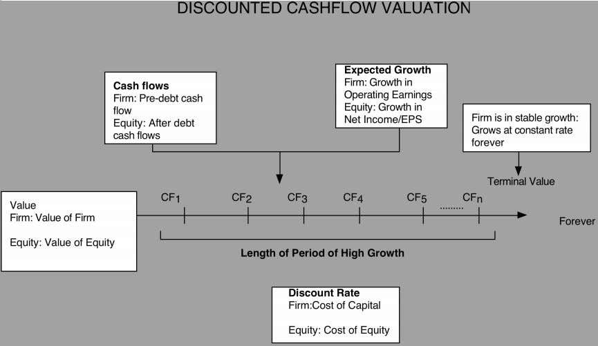 The Value of a business rests on Aswath Damodaran 3