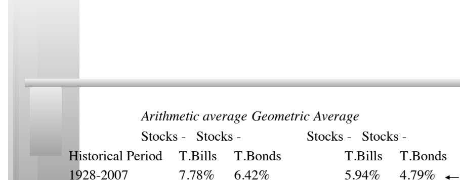 4.3: Equity risk premiums matter Arithmetic average Geometric Average Stocks - Historical Period Stocks -