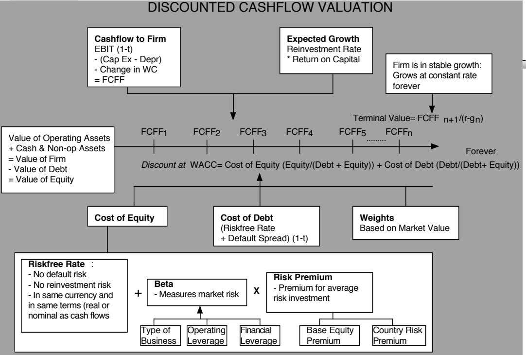 DISCOUNTED CASHFLOW VALUATION Cashflow to Firm EBIT (1-t) - (Cap Ex - Depr) Expected Growth