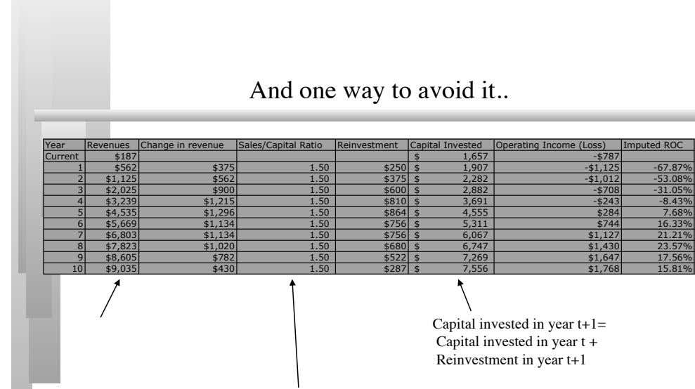 And one way to avoid it Year Revenues Change in revenue Sales/Capital Ratio Reinvestment Capital