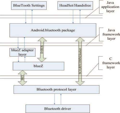 in Engineering and Technology ( ICADET-14), INDIA. Fig 2: Android Bluetooth structure Bluetooth can be used