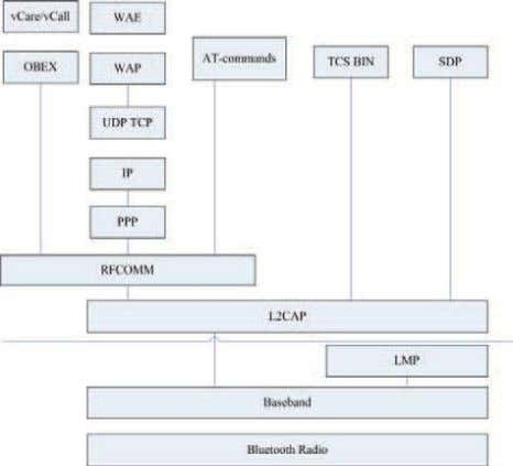 a number of agreements. It provides the upper transmission. Fig 3: Relationship between Bluetooth Protocol III.