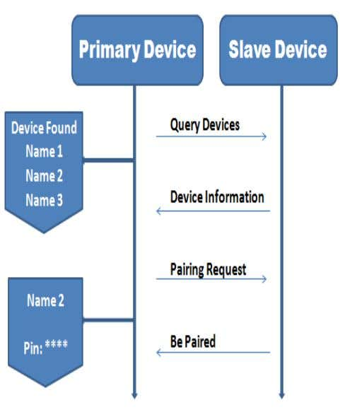 in Engineering and Technology ( ICADET-14), INDIA. Fig 4: The pairing process ii. Finding devices: In