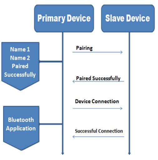 of pairing connection shown in the following diagram: Fig 5: Bluetooth pairing and Connection process Lord