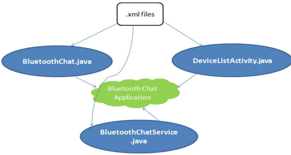 in Engineering and Technology ( ICADET-14), INDIA. Fig 6: Workflow of the Bluetooth Chat Room V.