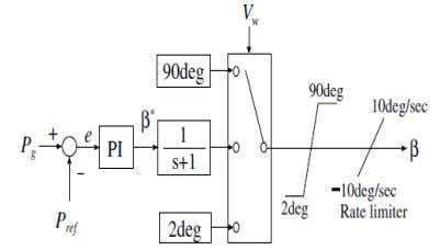 International Journal of Electrical Engineering and Technology (IJEET), ISSN 0976 – 6545(Print), ISSN 0976 – 6553(Online)