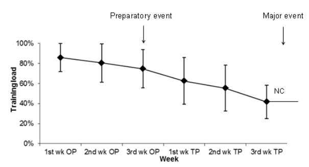 Hellard et al. 671 Figure 1. Change in total training load for the entire group of