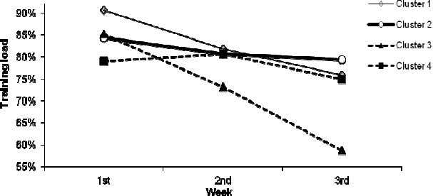 672 Effective training in elite swimming Figure 2. Change in total training load in the four
