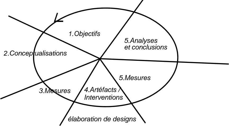 1.Objectifs 5.Analyses et conclusions 2.Conceptualisations 5.Mesures 3.Mesures 4.Artéfacts / Interventions