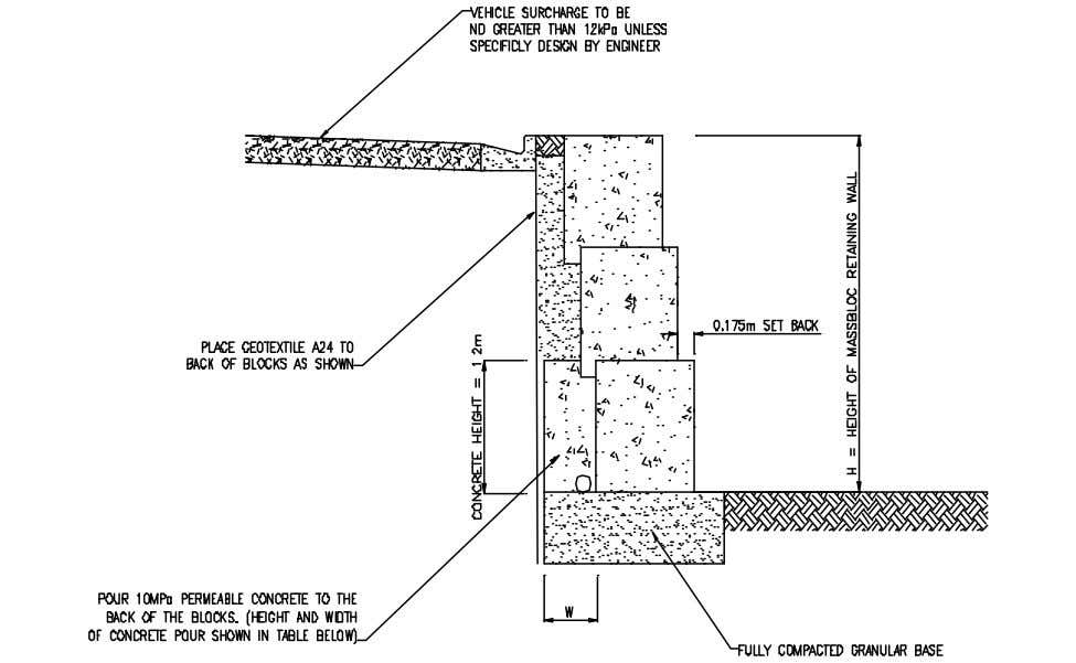 Guide GRAVITY WALL / LEVEL BACKFILL / VEHICLE SURCHARGE Massbloc Gravity Retaining Wall With Additional Concrete