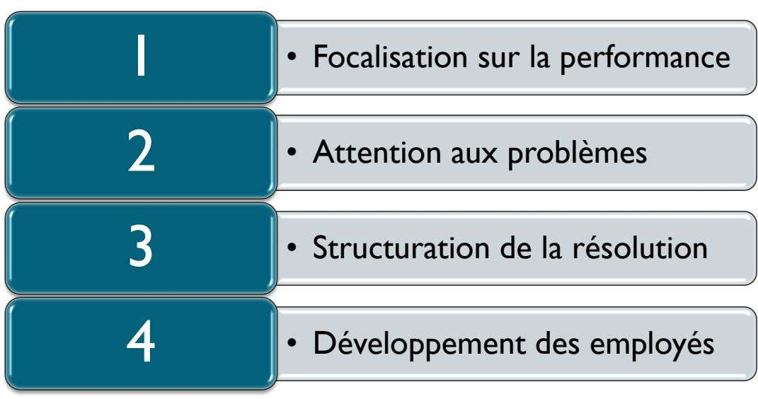 1 • Focalisation sur la performance 2 • Attention aux problèmes 3 • Structuration de