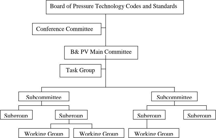 Board of Pressure Technology Codes and Standards Conference Committee B& PV Main Committee Task Group