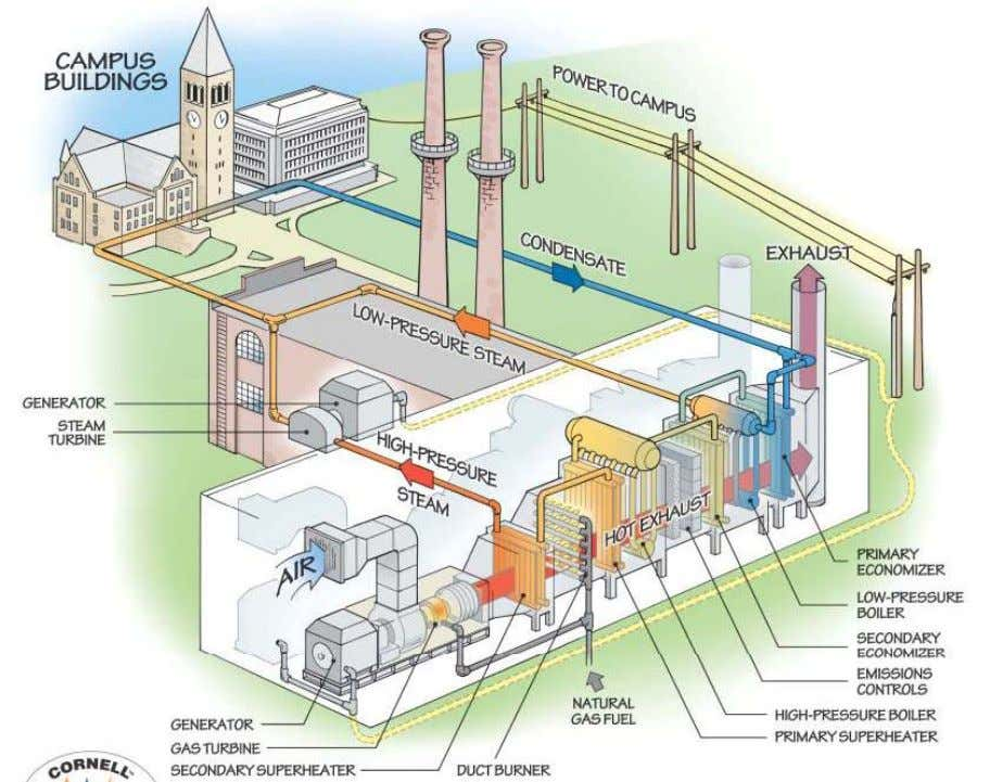 in the process for chemical industries, or district heating Combined Cycle Power Plants 1. Combined Cycle