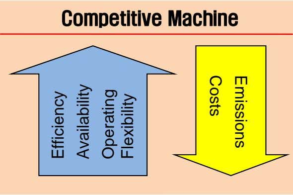 Emissio ns Costs Competitive Machine Effic iency Ava ilability Ope rating Flex ibility