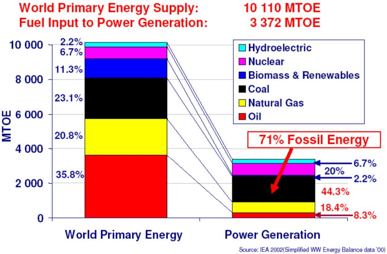 HIPT World Primary Energy Combined Cycle Power Plants 1. Combined Cycle Power Plants 40 / 109