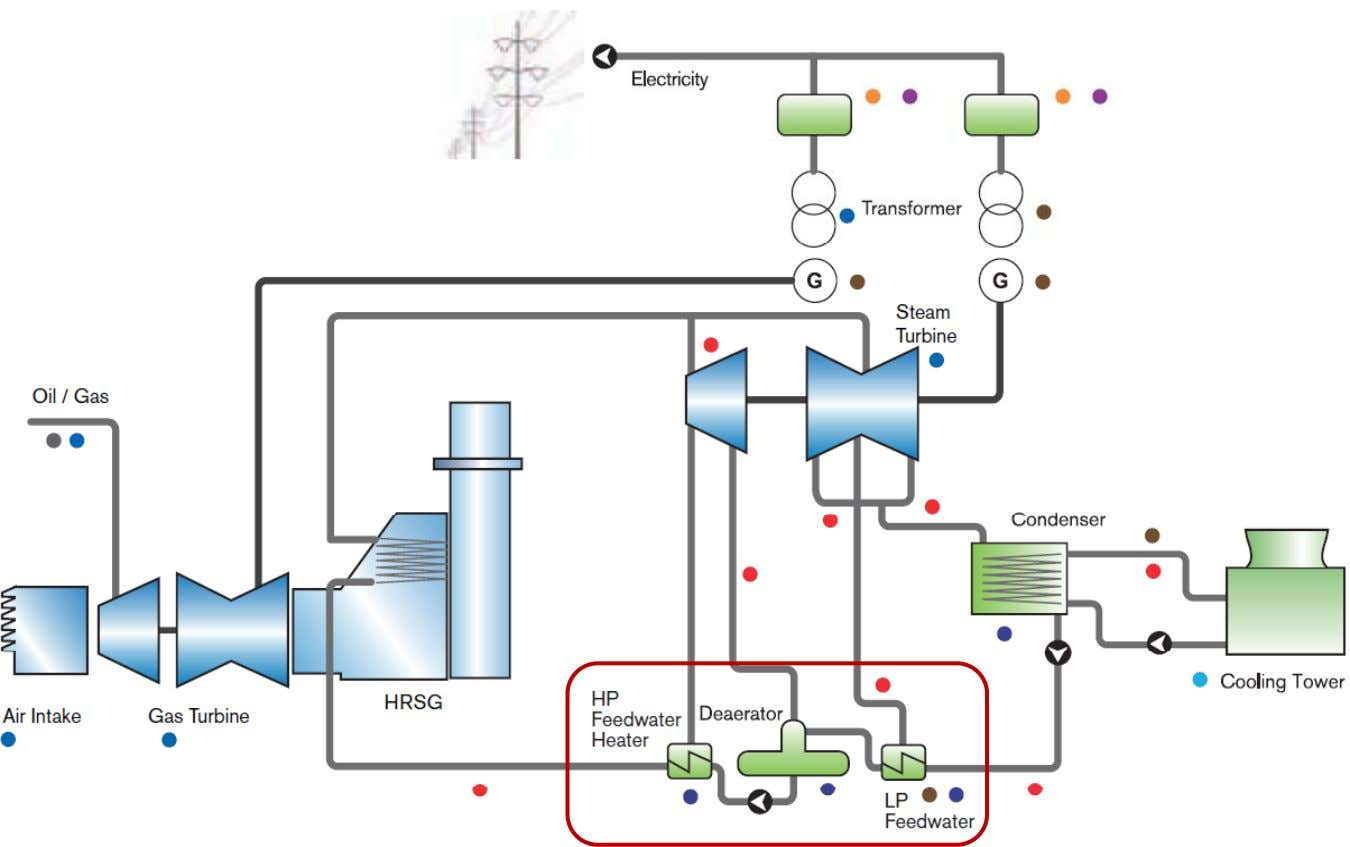 HIPT Schematic of a CCPP Combined Cycle Power Plants 1. Combined Cycle Power Plants 8 /