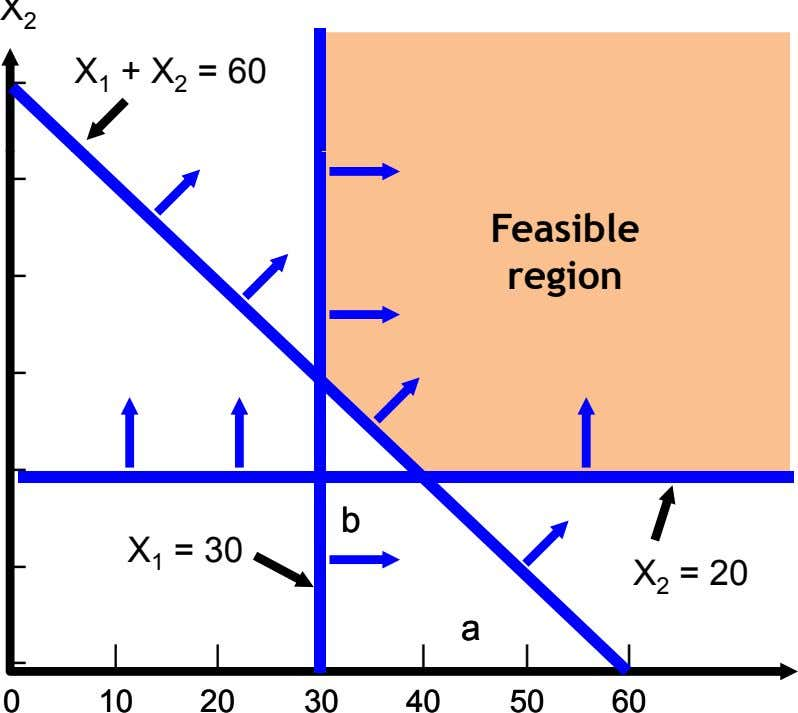 X 2 – X 1 + X 2 = 60 – Feasible – region –