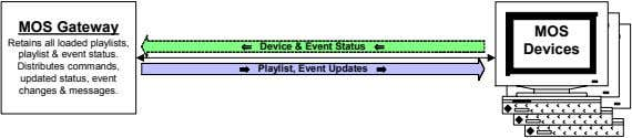 MOS Gateway MOS Retains all loaded playlists, playlist & event status. Distributes commands, updated status,