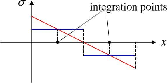 σ integration points x