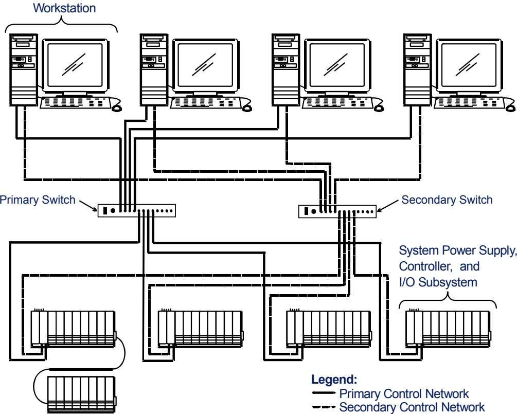 Workstation Primary Switch Secondary Switch System Power Supply, Controller, and I/O Subsystem Legend: Primary