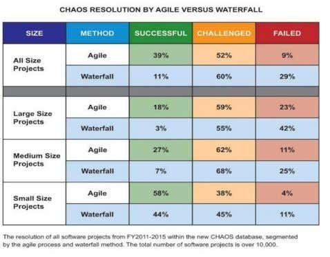 rate is 39% for agile and 11% for waterfall. [Chaos, 2015]. Fig. 1 Chaos resolution report