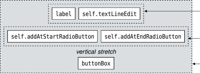 label self.textLineEdit self.addAtStartRadioButton self.addAtEndRadioButton vertical stretch buttonBox