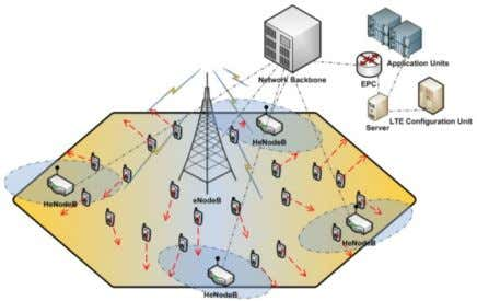 at the same frequency channels as the macro base stations. Figure 6. The Macro-femto simulation strategy