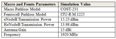 values of the macro-femto network is depicted on Table 2. Table 2 The Macro-femto simulation charastristics