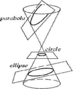 Conic Section (Cont )