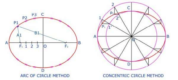 Other Methods: Ellipse (Cont )