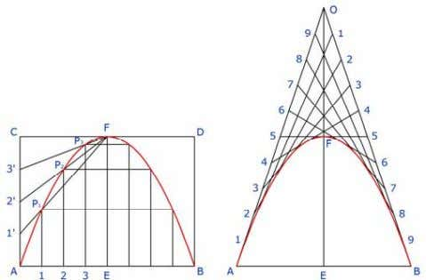 Other Methods: Parabola Rectangle Method Tangent Method