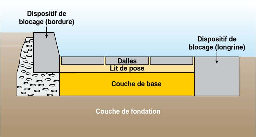 Dispositif de blocage (bordure) Dispositif de blocage (longrine) Dalles Lit de pose Couche de base