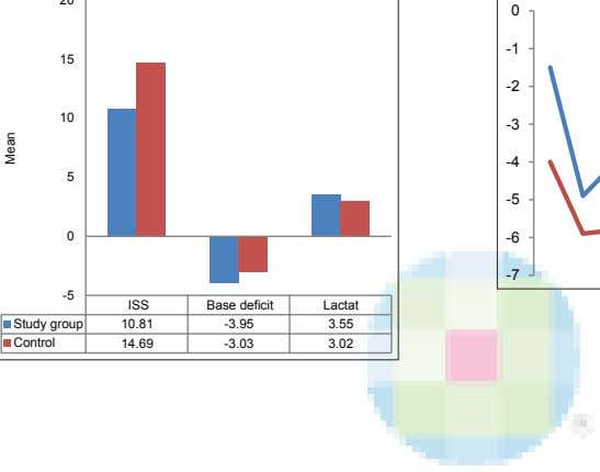 between BD and LAC levels in head injury patients Figure 4: Correlation of BD and LAC