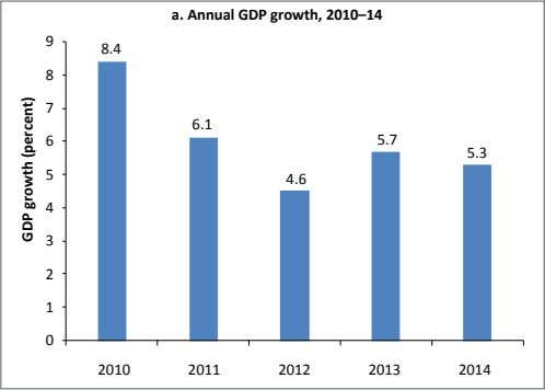 a. Annual GDP growth, 2010–14 9 8.4 8 7 6.1 6 5.7 5.3 5 4.6
