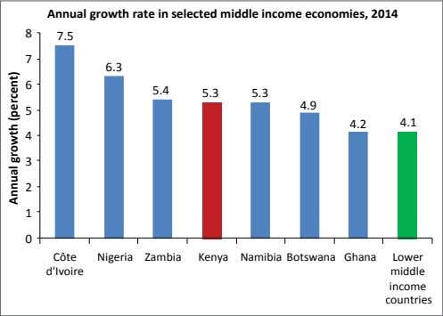 Annual growth rate in selected middle income economies, 2014 8 7.5 7 6.3 6 5.4