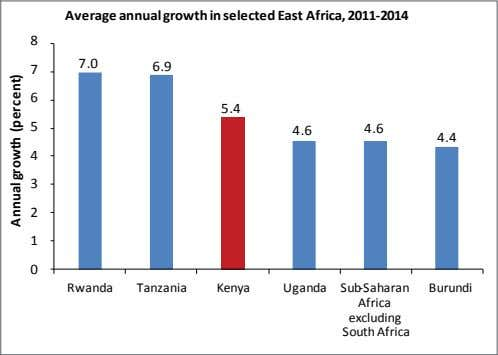 Average annualgrowth in selected East Africa, 2011-2014 8 7.0 7 6.9 6 5.4 5 4.6