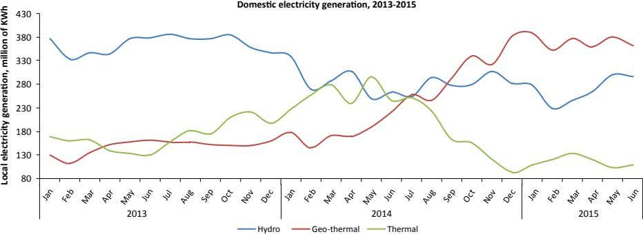 Domestic electricity generation, 2013-2015 430 380 330 280 230 180 130 80 2013 2014 2015