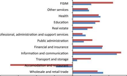 Accomodation and restaurant Wholesale and retail trade