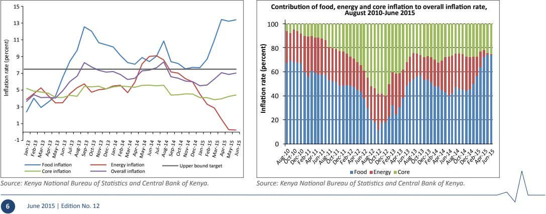 15 Contribution of food, energy and core inflation to overall inflation rate, August 2010-June 2015